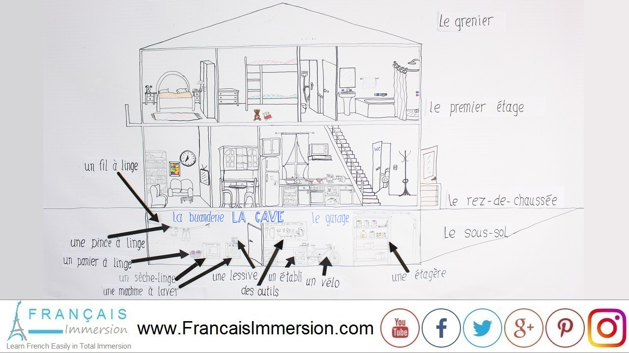 french lesson rooms of the house laundry garage cave francais immersion