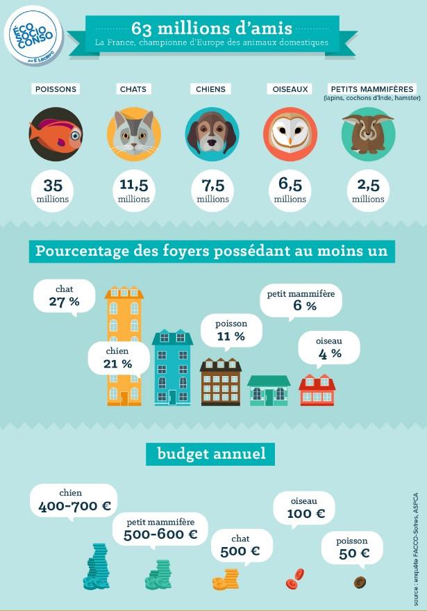 Les Français et les animaux domestiques