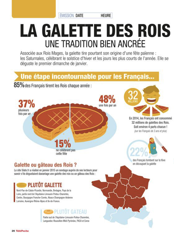 infographie galette