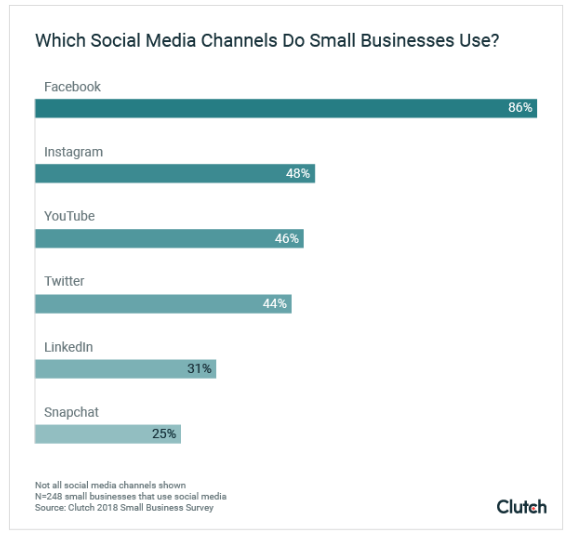 social media channels piccole imprese