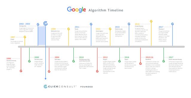 Algoritmo di Google Francesca Antonetti