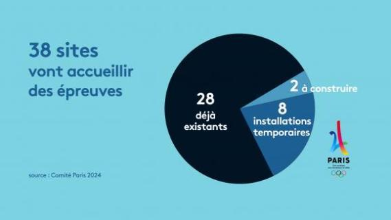 Les épreuves des JO de Paris 2024 seront réparties sur 38 sites.