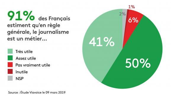 D\'après l\'étude Viavoice, 91% des Français estiment qu\'en règle générale le journalisme est un métier utile.
