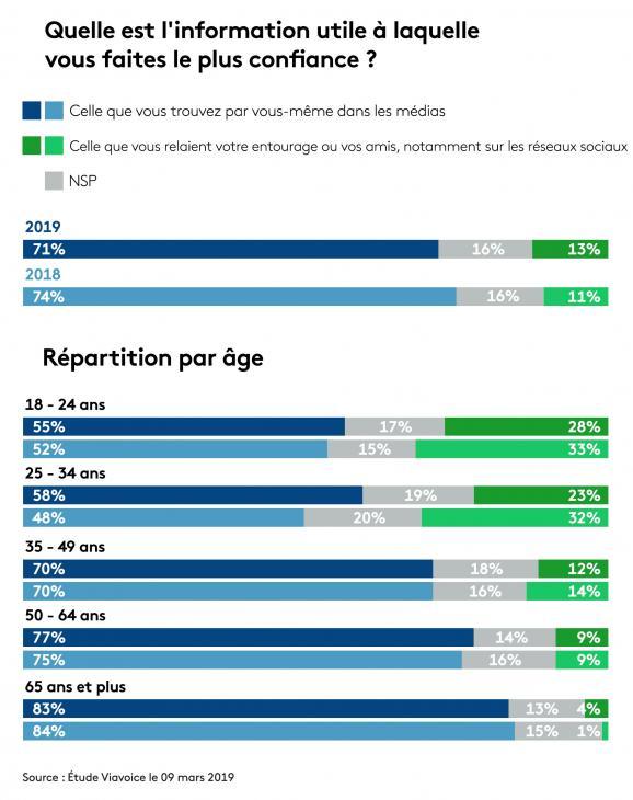 Selon l\'étude Viavoice, 28% des 18-24 ans font plus confiance à une information relayée sur les réseaux sociaux qu\'à ce qu\'ils trouvent dans les médias.