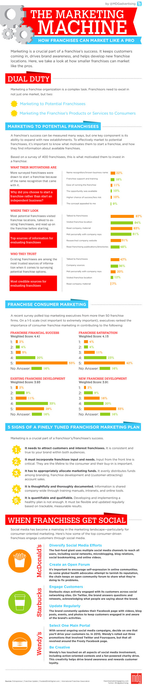 Infographic: The Marketing Machine for Franchises