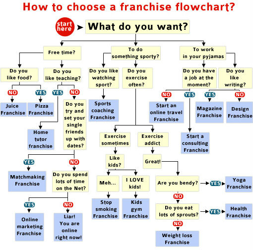 franchising flowchart