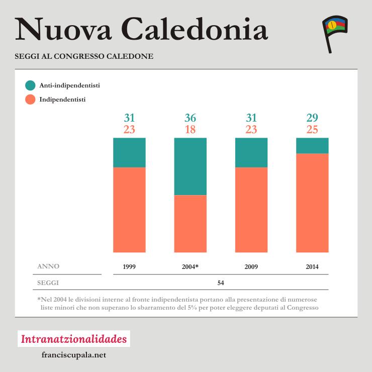 infografica nuova caledonia franciscu pala infografiche