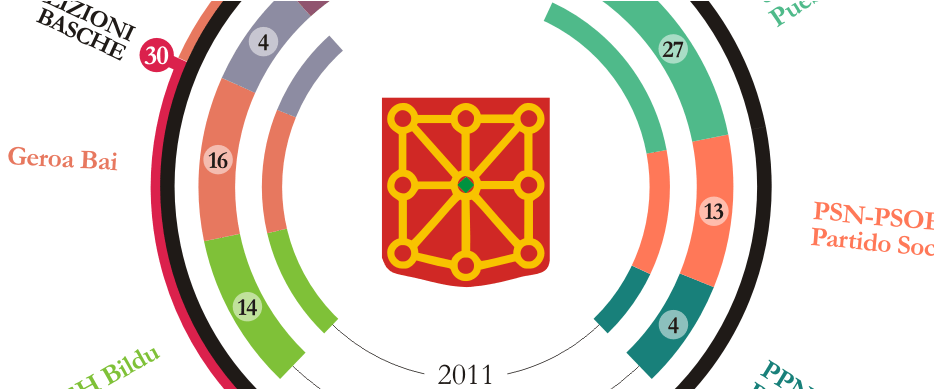 infografica franciscu pala