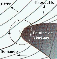 Economic output (production), as a function of supply (offre) and demand (Falaise de Sénèque = Seneca Cliff)