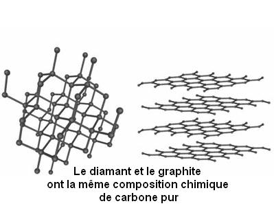 carbone et graphite