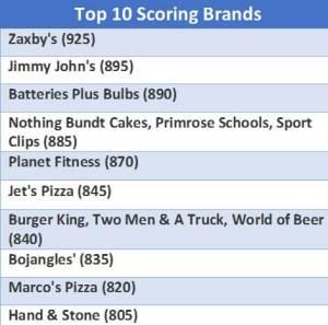 Top 10 Scoring Brands