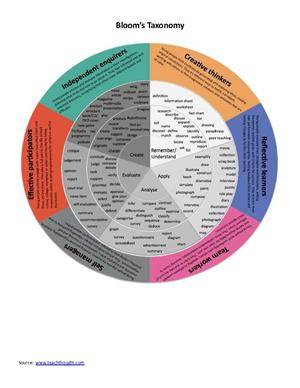pin blooms taxonomy verb chart on pinterest