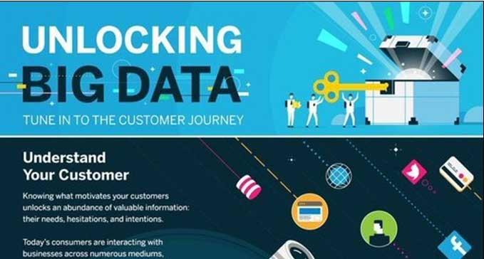 Unlocking Big Data Infographic