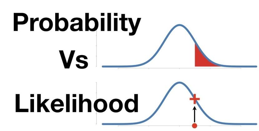 Probability vs Likelihood
