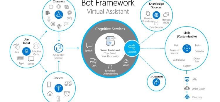 Enterprise Conversational User Experiences with Virtual Assistants