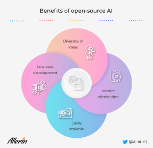 Can Open-Source Innovation Accelerate Artificial Intelligence Development?