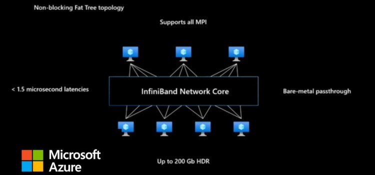 Azure HPC Platform At-A-Glance