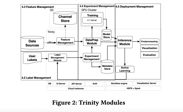 Apple's Machine Learning Researchers Have Developed A No-Code AI Platform Called 'Trinity' For Complex Spatial Datasets