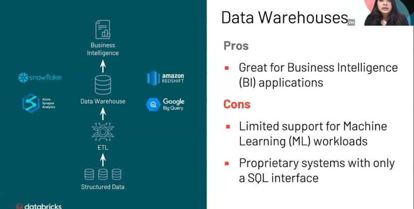 Becoming a Data Driven Organization with Modern Lakehouse