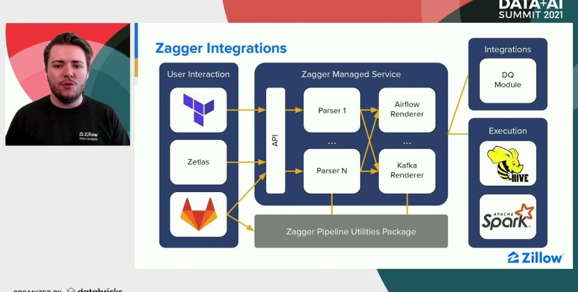 Empowering Zillow's Developers with Self-Service ETL