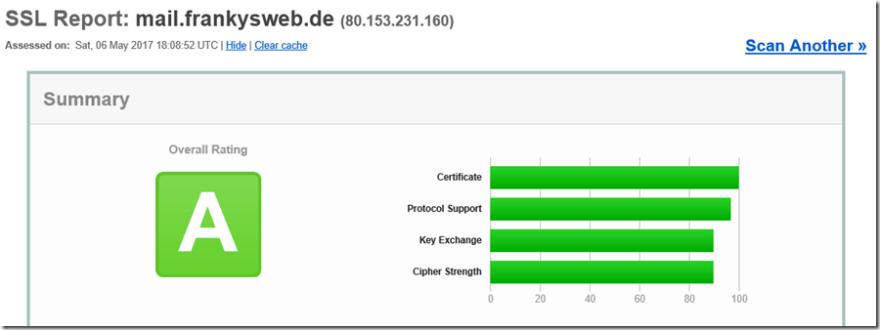 UTM SSL Labs Rating