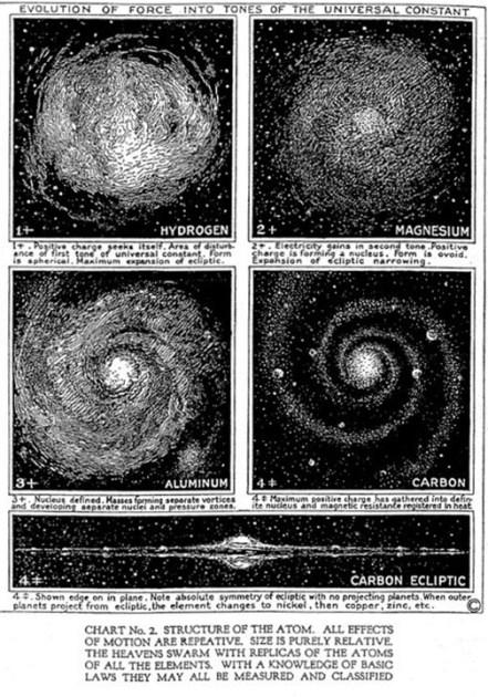 Estructura átomos Walter Russell (Paradoja del universo infinito)