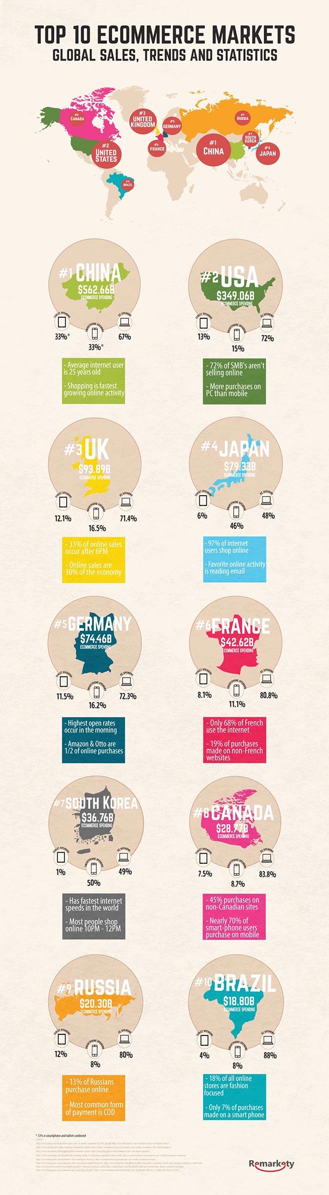 ecommerce-mercati-mondo-infografica