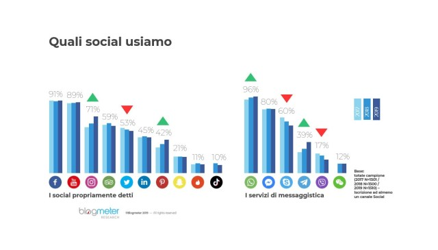 italiani social media 2019