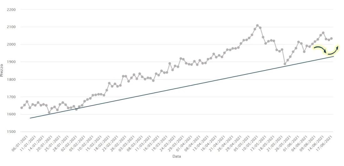 Alluminio cash € Bloomberg – Grafico giornaliero