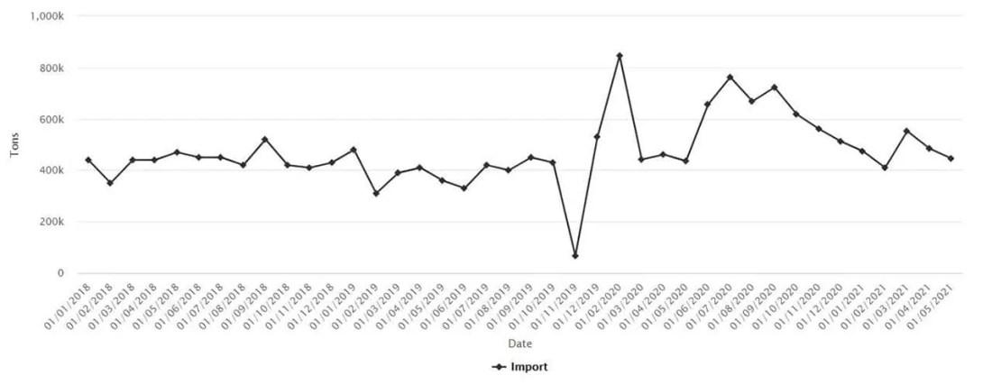 Cina - Importazioni rame grezzo e prodotti in rame - maggio 2021