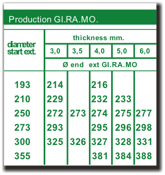 Tabella di Produzione Gi.Ra.Mo.
