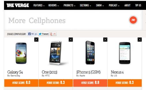 iPhone 5, Galaxy S4, HTC One e Nexus 4: Differenze e confronto