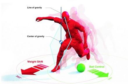 FIFA 14 vs PES 2014: Realismo e movimento dei giocatori