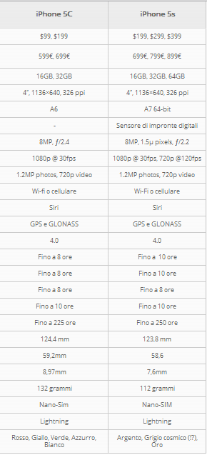 iphone-5c-vs-5s
