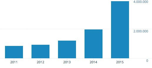 Growth in readership in 2015 was fantastic...thank you!
