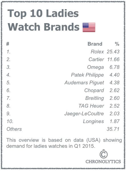 Top 10 Ladies Watch Brands -USA