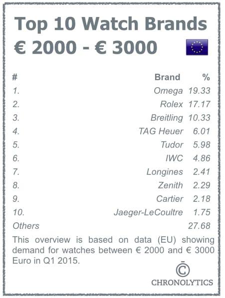 Top 10 Mechanical Watches - Brands EU