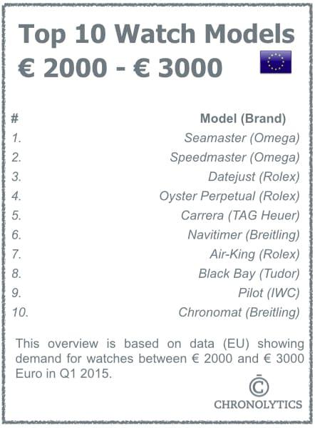 Top 10 Mechanical Watches - Brands USA