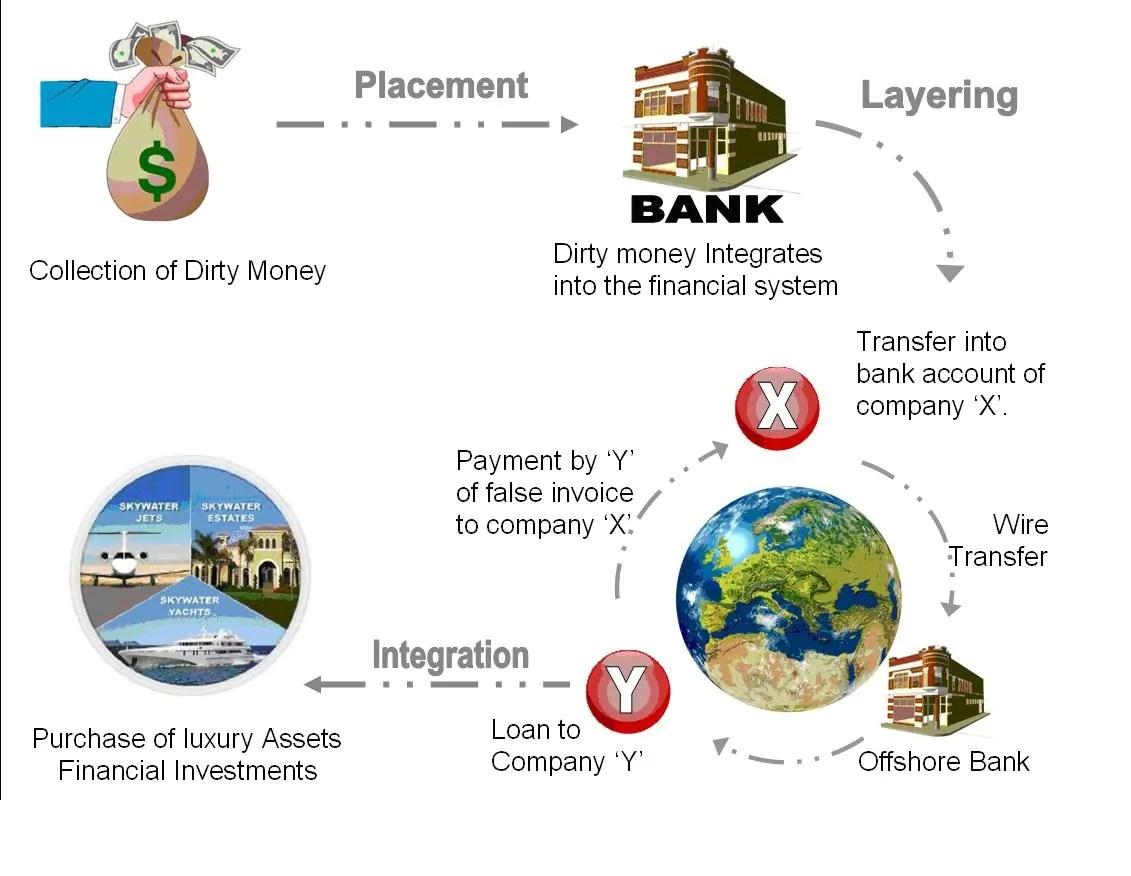Money Laundering Schemes