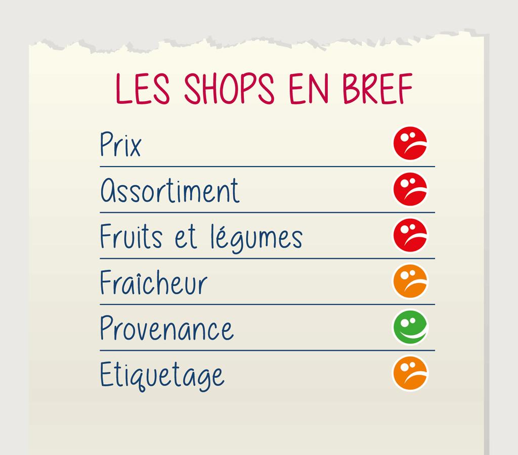 commerce versus shop la flexibilite se