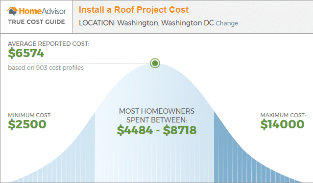 Cost to replace a roof in Frederick Maryland