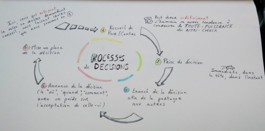 process_decisionnel