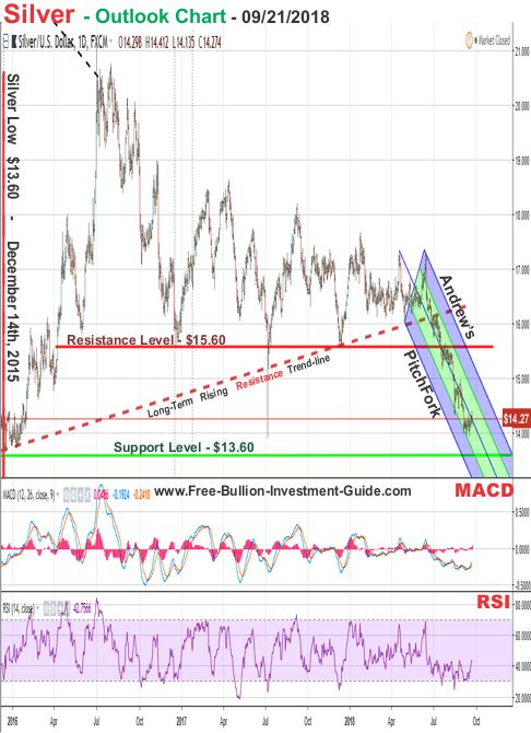 Gold and Silver are Forked, in terms of Technical Analysis