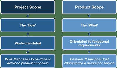 Product Scope VS Project Scope