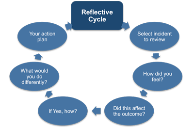 Emotional Intelligence and the reflective cycle