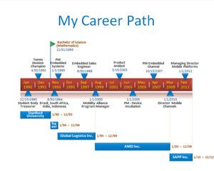 resume timeline career path powerpoint template