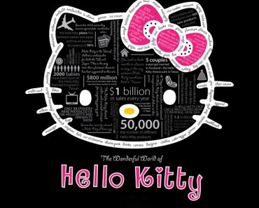 The Wonderful World Of Hello Kitty