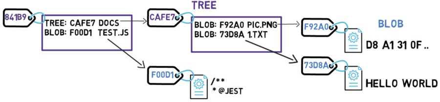 A tree may contain sub-trees, as well as blobs
