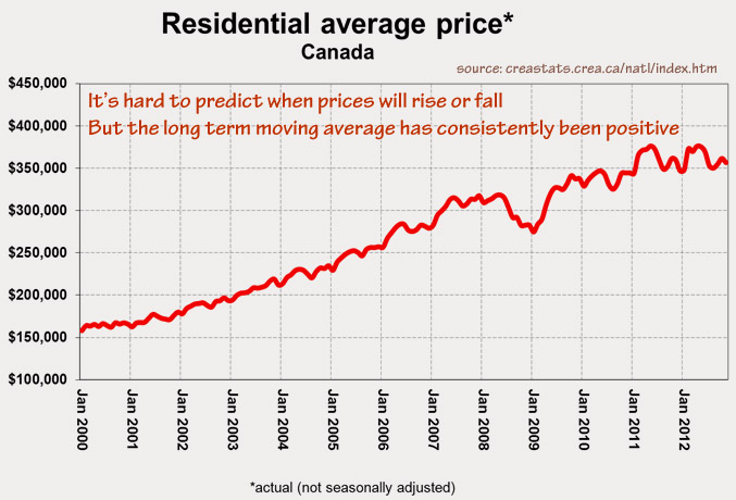 12_12_real_estate_prices_canada
