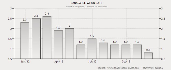 2012 inflation rate in Canada, new year bump